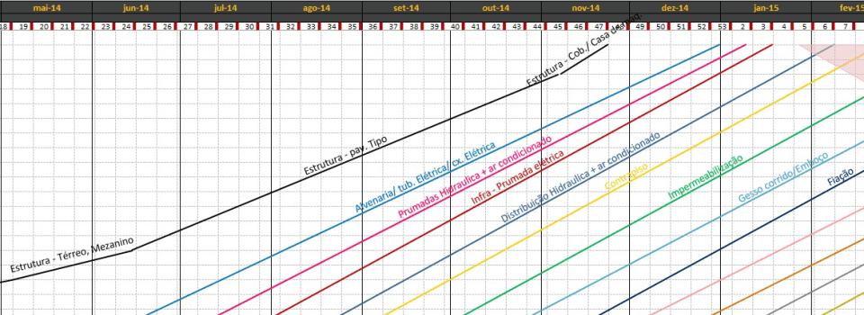 Planilha utilizando o método ou técnica de linha de balanço