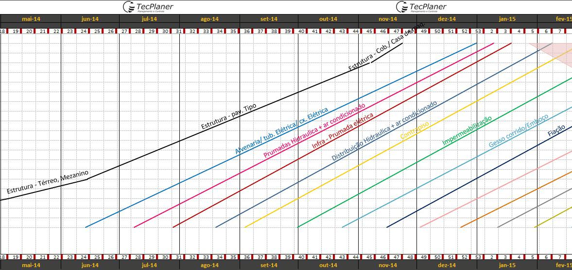 Cronograma físico - Gráfico TxC